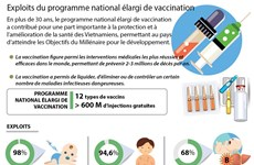 Exploits du programme national élargi de vaccination