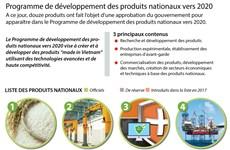 Programme de développement des produits nationaux vers 2020