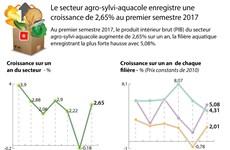 Le secteur agro-sylvi-aquacole enregistre une croissance de 2,65% au premier semestre 2017