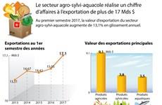 Le secteur agro-sylvi-aquacole réalise un chiffre d'affaires à l'exportation de plus de 17 Mds $