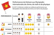 Performances du Vietnam aux Olympiades internationales de chimie, de math et de physique