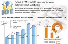 1.378 nouveaux projets d'IDE autorisés en sept mois