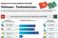 Vingt-ans ans de relations d'amitié Vietnam - Turkménistan
