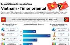 Les relations de coopération  Vietnam - Timor oriental