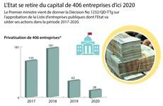 [Infographie] L'Etat se retire du capital de 406 entreprises d'ici 2020
