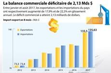 [Infographie] Vietnam: la balance commerciale déficitaire de 2,13 Mds $