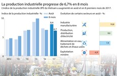 [Infographie] La production industrielle progresse de 6,7% en 8 mois