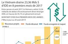 [Infographie] Le Vietnam draine 23,36 Mds $ d'IDE en 8 premiers mois de 2017
