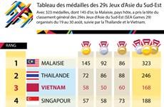 [Infographie] Tableau des médailles des 29s Jeux d'Asie du Sud-Est