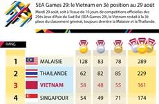 [Infographie] SEA Games 29: le Vietnam en 3è position au 29 août