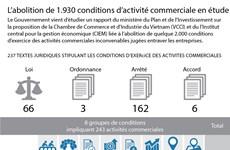 [Infographie] L'abolition de 1.930 conditions d'activité commerciale en étude