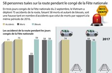 [Infographie] 58 personnes tuées sur la route pendant le congé de la Fête nationale