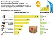 [Infographie] Dix premières exportations du Vietnam en 8 premiers mois de 2017