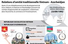 Les relations d'amitié traditionnelle Vietnam - Azerbaïdjan en infographie