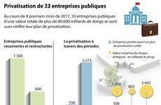 [Infographie] Privatisation de 33 entreprises publiques