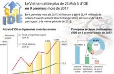 [Infographie] Le Vietnam attire plus de 25 Mds $ d'IDE en 9 premiers mois de 2017