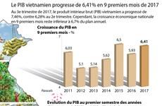 [Infographie] Le PIB vietnamien progresse de 6,41% en 9 premiers mois de 2017