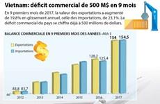 [Infographie] Vietnam: déficit commercial de 500 M$ en 9 mois