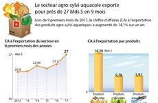 [Infographie] Le secteur agro-sylvi-aquacole exporte pour près de 27 Mds $ en 9 mois