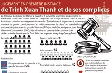 Jugement en première instance  de Trinh Xuan Thanh et de ses complices