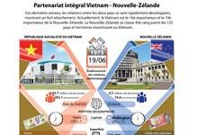 Partenariat intégral Vietnam-Nouvelle-Zélande