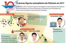 Dix jeunes figures exemplaires du Vietnam en 2017