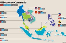 Un programme d'échanges culturels et commerciaux de l'ASEAN 2018 à HCM-Ville