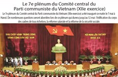 Le 7e plénum du Comité central du  Parti communiste du Vietnam (XIIe exercice)