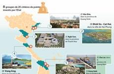 Perspectives des zones économiques (ZE) côtières