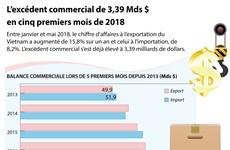 L'excédent commercial de 3,39 Mds $ en cinq premiers mois de 2018