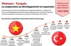 Vietnam - Turquie: la coopération au développement en expansion