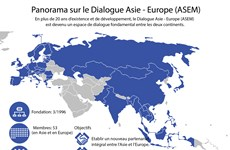Panorama sur le Dialogue Asie - Europe (ASEM)