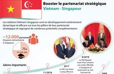[Infographie] Booster le partenariat stratégique  Vietnam - Singapour
