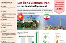 [Infographie] Les liens Vietnam-Iran en constant développement