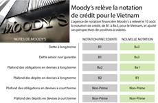 [Infographie] Moody's relève la notation de crédit pour le Vietnam