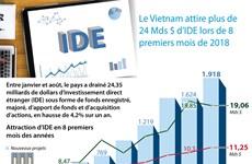 [Infographie] Le Vietnam attire plus de 24 Mds $ d'IDE lors de 8 premiers mois de 2018