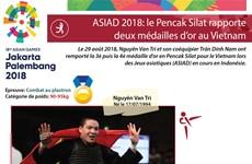 ASIAD 2018: le Pencak Silat rapporte deux médailles d'or au Vietnam