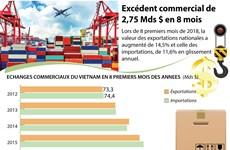 [Infographie] Excédent commercial de 2,75 Mds $ en 8 mois