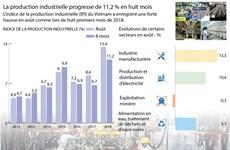 [Infographie] La production industrielle progresse de 11,2 % en huit mois