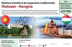 [Infographie] Relations d'amitié et de coopération traditionnelle Vietnam - Hongrie