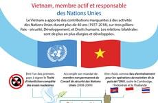 [Infographie] Vietnam, membre actif et responsable des Nations Unies