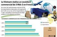 [Infographie] Le Vietnam réalise un excédent commercial de 5 Mds $ en 9 mois