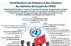 [Infographie] Contributions du Vietnam à des missions de maintien de la paix de l'ONU
