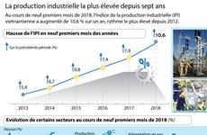 [Infographie] La production industrielle la plus élevée depuis sept ans