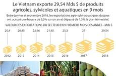[Infographie] Le Vietnam exporte 29,54 Mds $ de produits agro-sylvi-aquatiques en 9 mois
