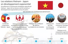 [Infographie] Les relations Vietnam - Japon en développement exponentiel