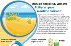 [Infographie] Stratégie maritime du Vietnam : Edififier un pays maritime puissant