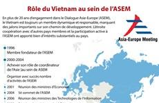 [Infographie] Rôle du Vietnam au sein de l'ASEM