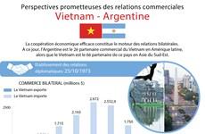 [Infographie] Perspectives prometteuses des relations commerciales Vietnam - Argentine