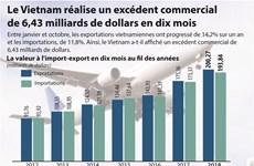 [Infographie] Le Vietnam réalise un excédent commercial de 6,43 milliards de dollars en dix mois
